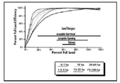 NEMA Premium Efficiency Motor Measurements