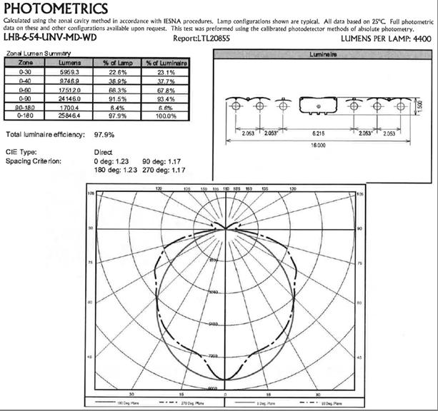 PALRAM Lighting System Case Study - Reading Electric